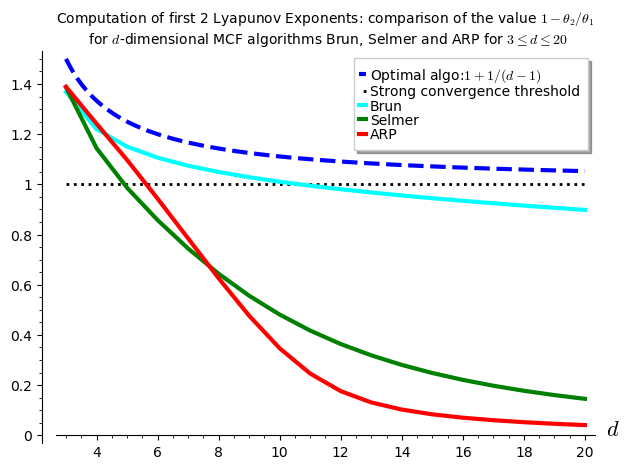 /Files/2020/lyapunov_exponent_comparison.png